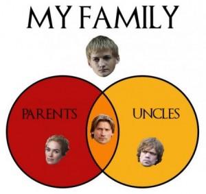 Lannister Venn