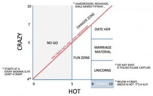 crazy hot chart