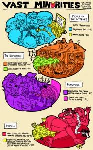 minority proportions