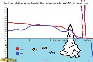 titanic height graph